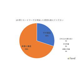 【企業調査】リモートワークに関するアンケート、1年経過の満足度は100%、現在はオフィスと在宅を自由に使い分ける「ハイブリッド勤務」が定着