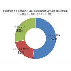 【調査報告】帰省の代わりにギフトを送る「夏の帰省暮」に関する調査、52%が贈りたいと回答。 帰省暮におすすめなお取り寄せギフトランキング発表<おとりよせネット>